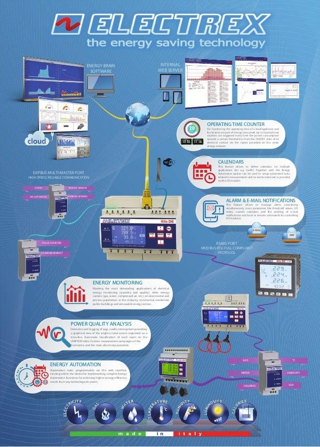 Kilo D6 / Kilo 96: Power Quality Energy Analyzer & (Wi-Fi) Web Data M…