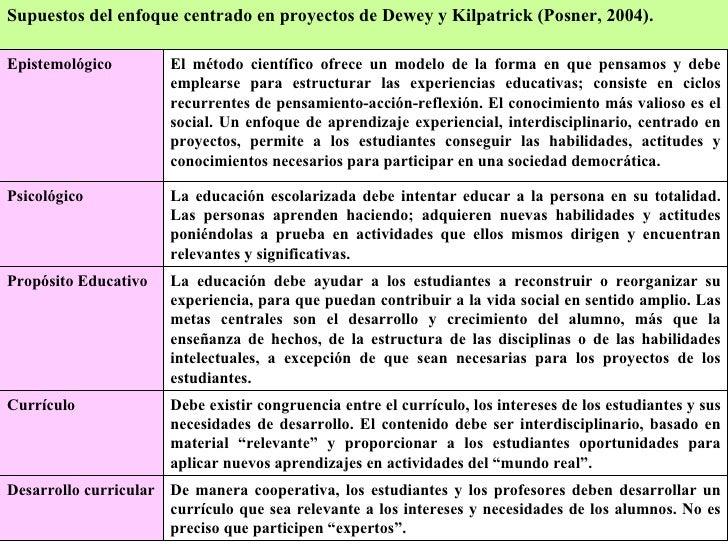 Kilpatrick: Método de Proyectos (Por F.Díaz Barriga) Slide 3
