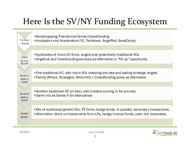 Here  Is  the  SV/NY  Funding  Ecosystem    Pre-Seed < $500K  Seed $1.2 to $2.5M  Series A $4M tp $10M  Series...