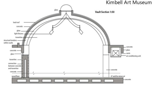 Kimbell Art Museum Section