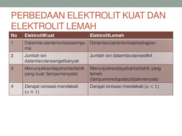 Kimia Uji Larutan Elektrolit Dan Nonelektrolit