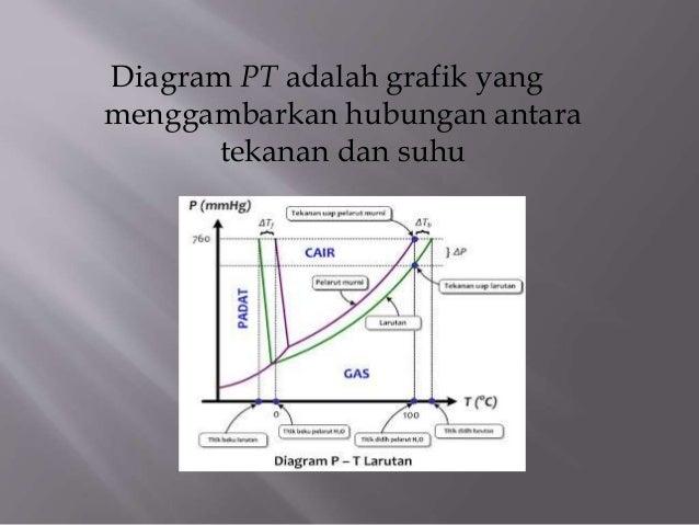 Kimia diagram pt adalah grafik yang menggambarkan hubungan antara tekanan dan suhu 2 setiap titik ccuart Choice Image