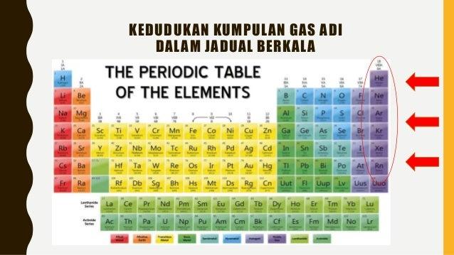 Unsur Unsur Kumpulan 18 Kimia Tingkatan 4