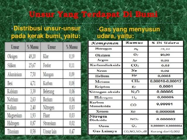 Kimia unsur unsur ccuart Images