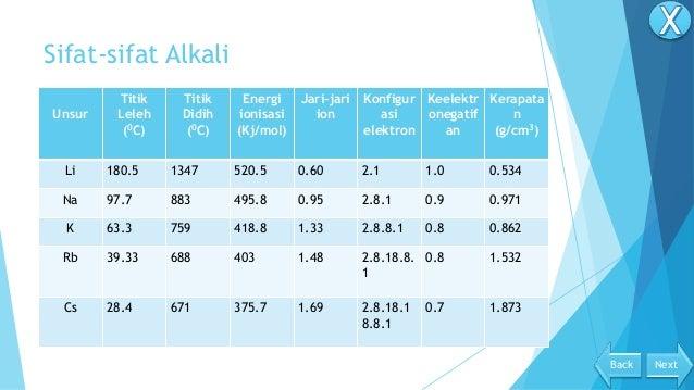 Kimia unsur golongan 1a 2a back next 3 sifat sifat alkali unsur ccuart Choice Image