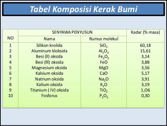 Kimia unsur xii ipa tabel komposisi ccuart Images