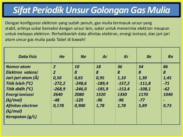 Kimia unsur xii ipa kimia unsur golongan gas mulia 8 ccuart Images