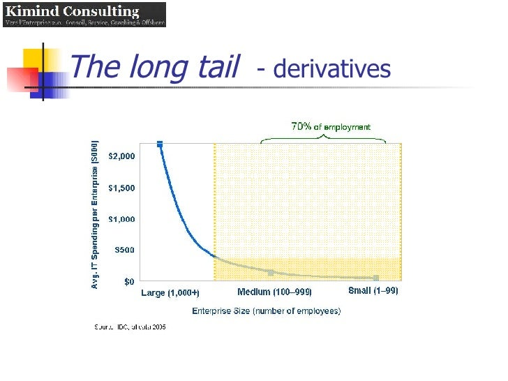 The long tail   - derivatives