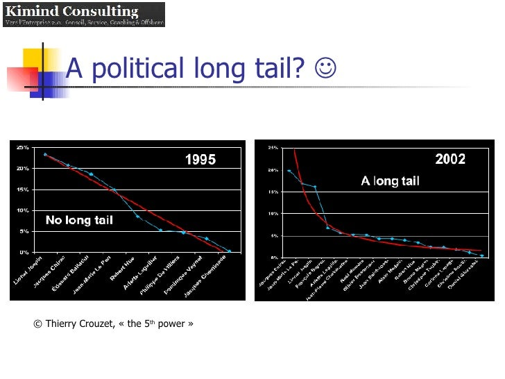 A political long tail?   © Thierry Crouzet, «the 5 th  power»