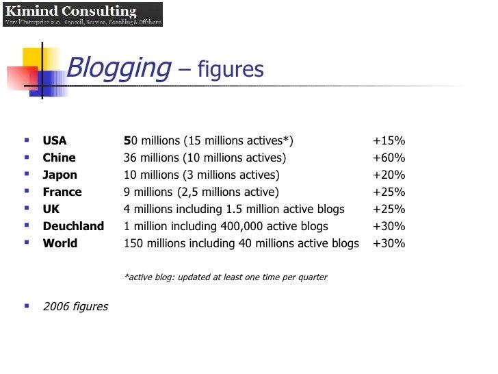 Blogging   – figures <ul><li>USA 5 0 millions (15 millions actives*) +15% </li></ul><ul><li>Chine 36 millions (10 millions...
