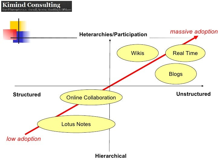 Unstructured Structured Hierarchical Heterarchies/Participation Blogs Wikis Real Time Lotus Notes Online Collaboration low...