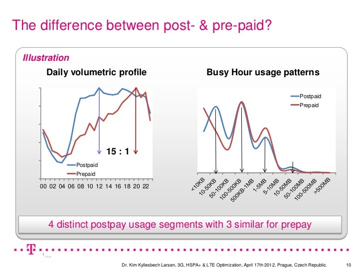 The difference between post- & pre-paid? Illustration       Daily volumetric profile                                      ...
