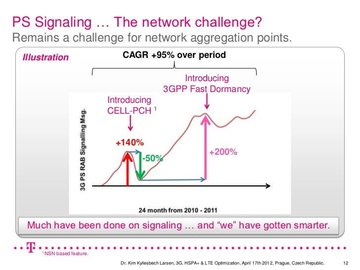 PS Signaling … The network challenge?Remains a challenge for network aggregation points. Illustration                     ...