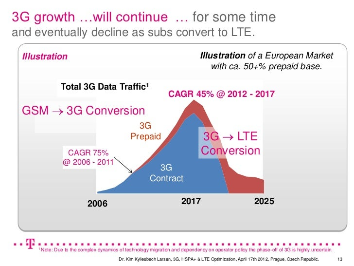 3G Growth …will continue … for some time   growth …will continueand eventually decline as subs convert to LTE. Illustratio...