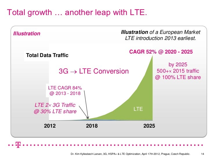 Total growth … another leap with LTE. Illustration                                                       Illustration of a...