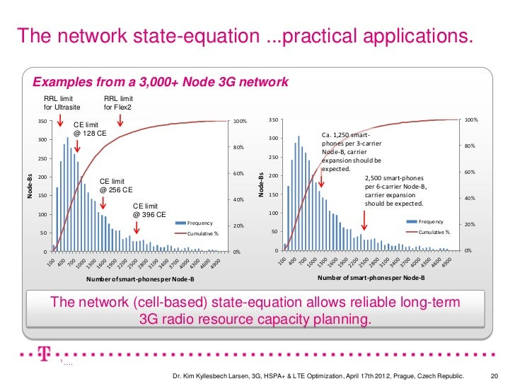 The network state-equation ...practical applications.      Examples from a 3,000+ Node 3G network             RRL limit   ...