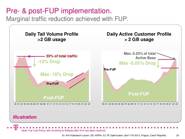 Pre- & post-FUP implementation.Marginal traffic reduction achieved with FUP.            Daily Tail Volume Profile         ...