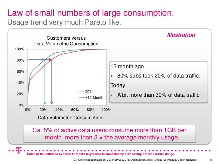 Law of small numbers of large consumption.Usage trend very much Pareto like.                                              ...