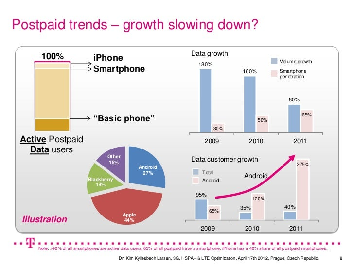 Postpaid trends – growth slowing down?                                                                                Data...