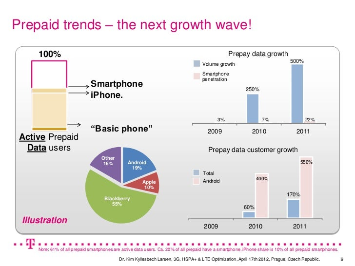 Prepaid trends – the next growth wave!     100%                                                                           ...