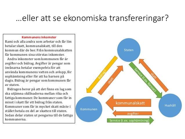 …eller att se ekonomiska transfereringar? Staten Hushåll Kommunen kommunalskatt Service (t.ex. sophämtning) avgifter Kommu...