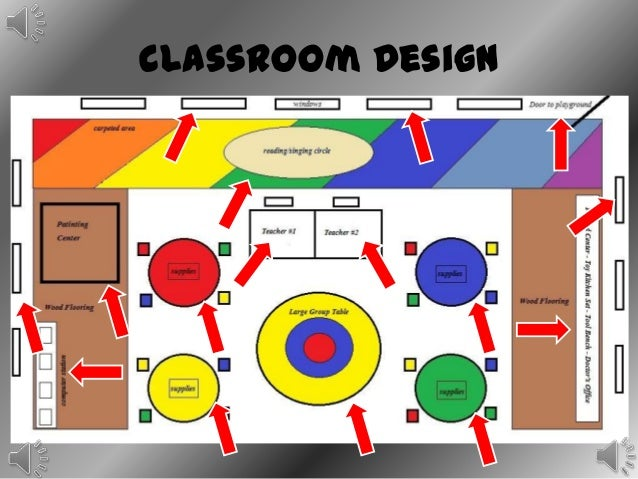Classroom Design Standards Guidelines ~ Kindergarten design presentation