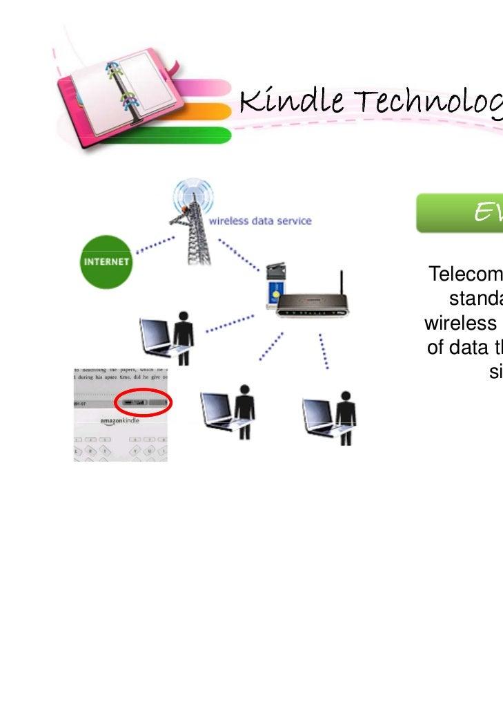 amazon kindle marketing plan slide