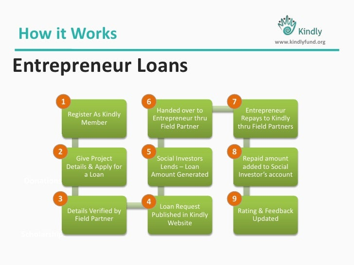 Interest Rate 0.5 % to 4.0 % (Entrepreneur Selection)