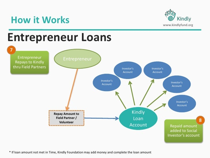 Entrepreneur Loans<br />Invest with Real People<br />www.kindlyfund.org<br />