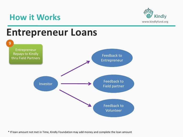 How it Works<br />www.kindlyfund.org<br />Entrepreneur Loans<br />1<br />6<br />7<br />2<br />5<br />8<br />Donations<br /...