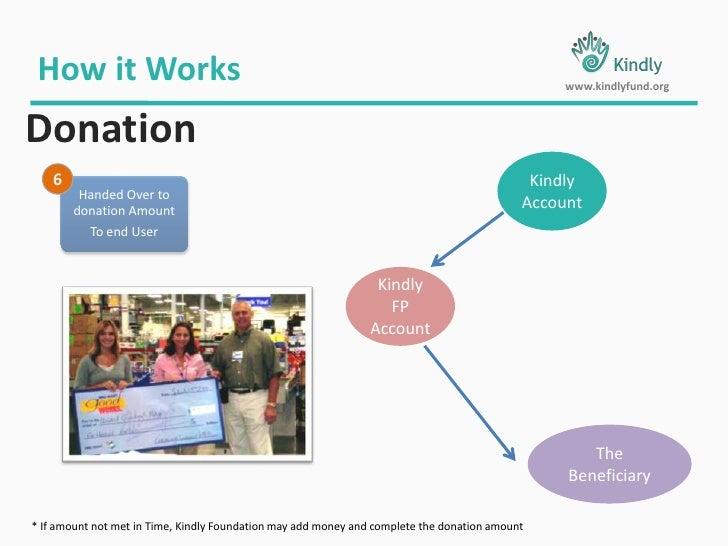Photo</li></li></ul><li>Give project /work Details &<br />Apply for a Loan<br />How it Works<br />www.kindlyfund.org<br />...