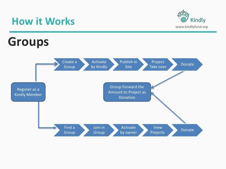 Details Verified<br />By<br />Field Partner<br />How it Works<br />www.kindlyfund.org<br />Entrepreneur Loans<br />3<br />...