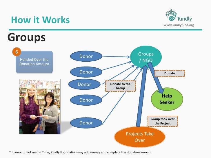 Days Left</li></li></ul><li>Social Investors Lends- Loan Generated<br />How it Works<br />www.kindlyfund.org<br />Entrepre...