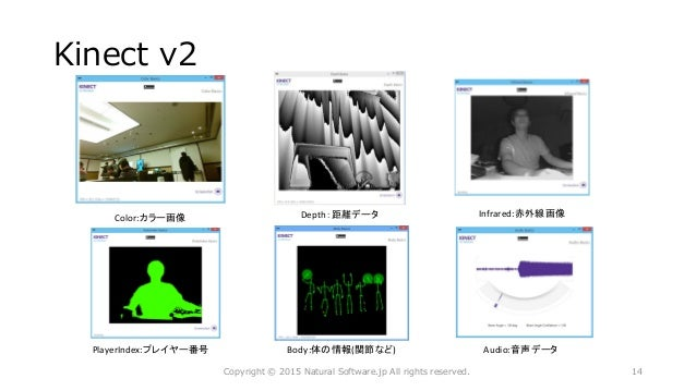 Kinect v2 Color:カラー画像 Depth:距離データ Body:体の情報(関節など) Copyright © 2015 Natural Software.jp All rights reserved. Audio:音声データ In...