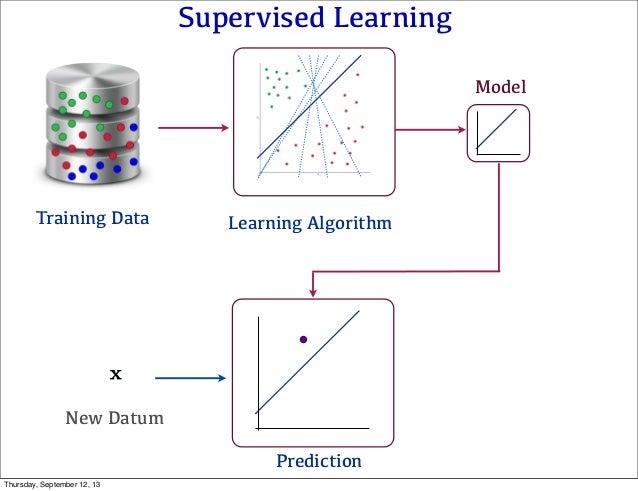 Supervised Learning Learning Algorithm Prediction New Datum Model Training Data Thursday, September 12, 13