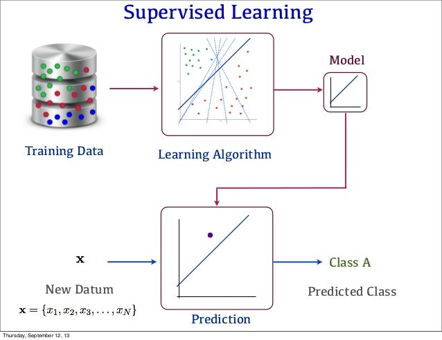 Supervised Learning Learning Algorithm Prediction Predicted Class Class A Model Training Data New Datum Thursday, Septembe...