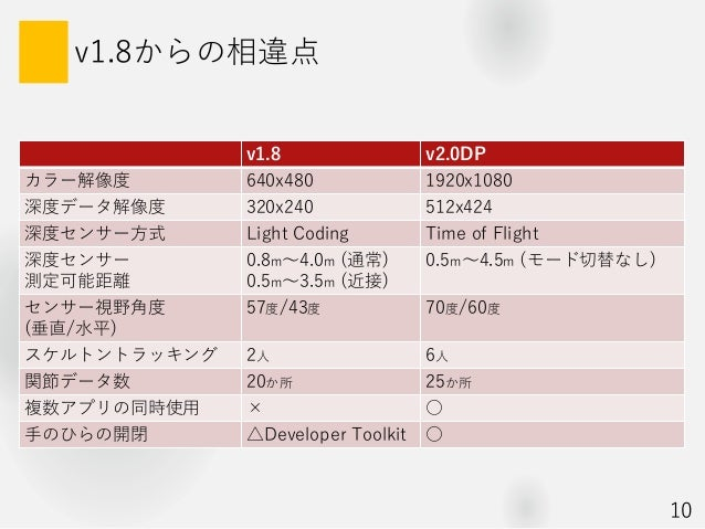 v1.8からの相違点 v1.8 v2.0DP カラー解像度 640x480 1920x1080 深度データ解像度 320x240 512x424 深度センサー方式 Light Coding Time of Flight 深度センサー 測定可能距...
