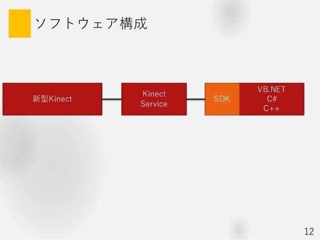 ソフトウェア構成 新型Kinect VB.NET C# C++ SDK Kinect Service 12
