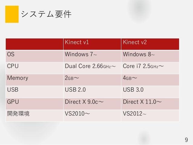 システム要件 Kinect v1 Kinect v2 OS Windows 7~ Windows 8~ CPU Dual Core 2.66GHz~ Core i7 2.5GHz~ Memory 2GB~ 4GB~ USB USB 2.0 US...