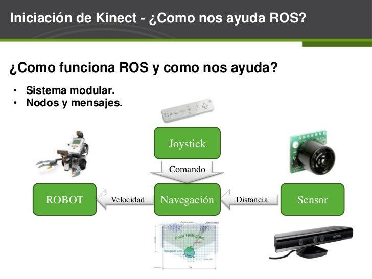 Iniciación de Kinect - ¿Como funciona?<br />Tiempo de vuelo<br />VIDEO<br />Escena<br />