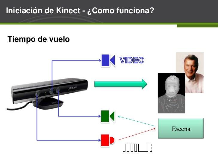 Iniciación de Kinect - ¿Quees?<br /><ul><li>Kinect es un sensor de distancia en 3D.