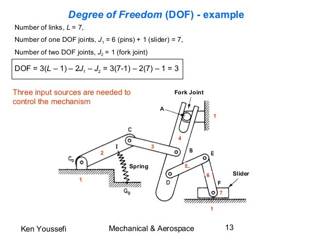 https://www slideshare net/vishnuviswanath3/kinematic-diagrams-amp-degrees-of-freedom