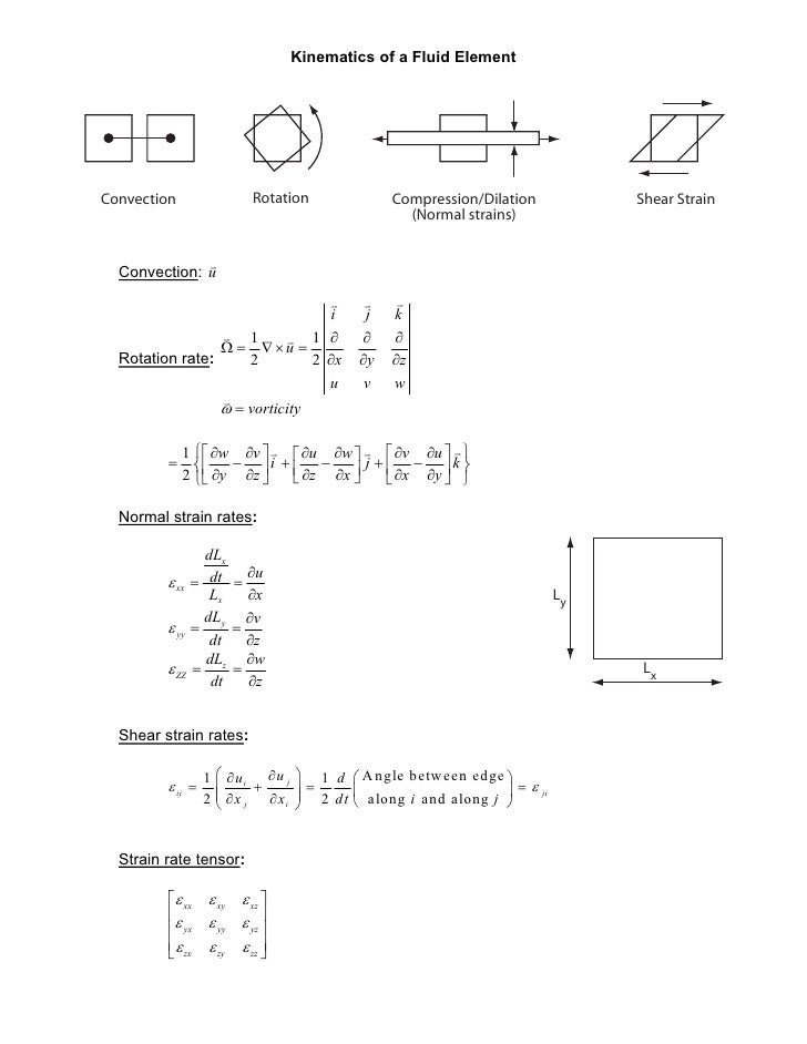 Kinematics of a Fluid ElementConvection                 Rotation               Compression/Dilation           Shear Strain...