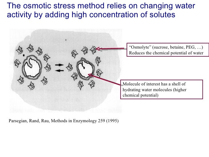 The osmotic stress method relies on changing water activity by adding high concentration of solutes Parsegian, Rand, Rau, ...