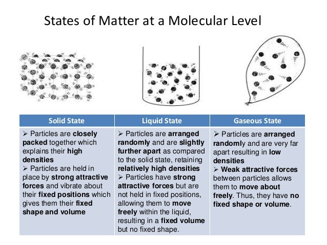 State Four Properties Of Matter