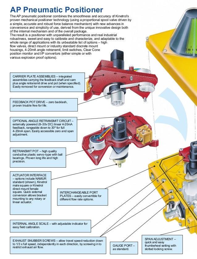 Kinetrol AP Pneumatic Positioner Slide 2