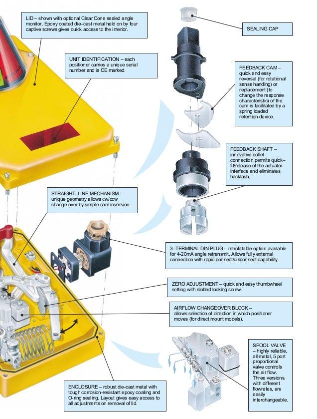 Kinetrol AP Pneumatic Positioner Slide 3