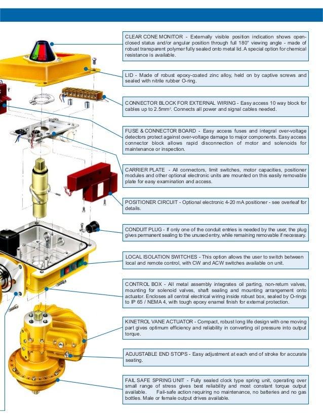 Kinetrol HD 1/4 Turn Electric Actuator