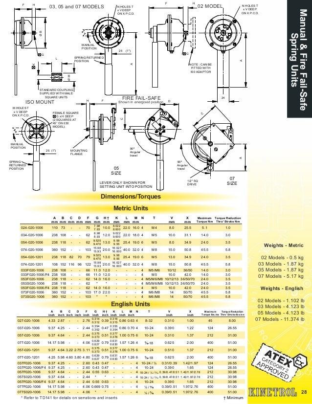 Kinetrol Manual Failsafe Handle Slide 2
