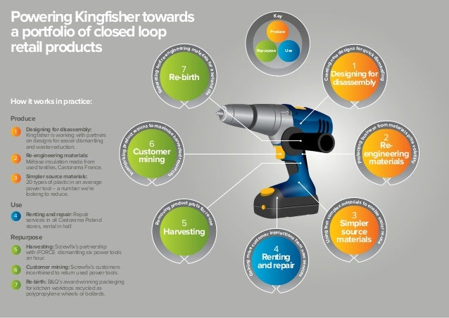 Kingfisher business opportunity of closed loop innovation for Closed loop gardening
